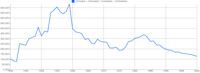 chrissake ngram pluralization 2