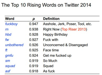jack grieve - top 10 rising words on Twitter 2014