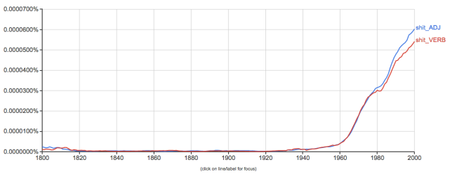 Output from Google Ngram Viewer showing adjectival shit and verbal shit beginning around 1930. Both lines go up at roughly the same rate until about 1980, when adjectival shit overtakes verbal shit.