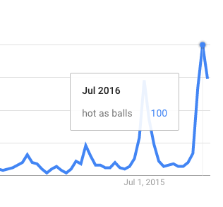 "Google Trends graph for ""hot as balls"" from January 1, 2004, to August 15, 2016. It shows large spikes at July 2015 and July 2016."