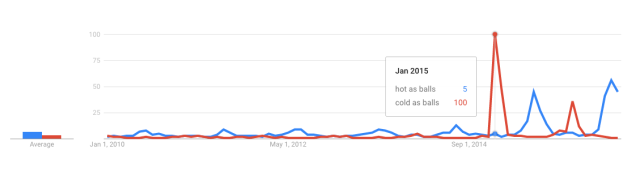 "Google Trends graph for ""hot as balls"" and ""cold as balls"" from January 1, 2010, to August 15, 2016. There are pronounced spikes of ""hot as balls"" in June and July and ""cold as balls"" in January, particularly in 2015 and 2015."